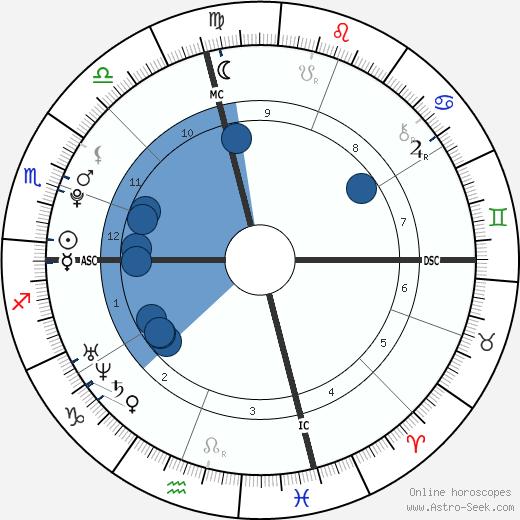 Amarah Skye Martin wikipedia, horoscope, astrology, instagram