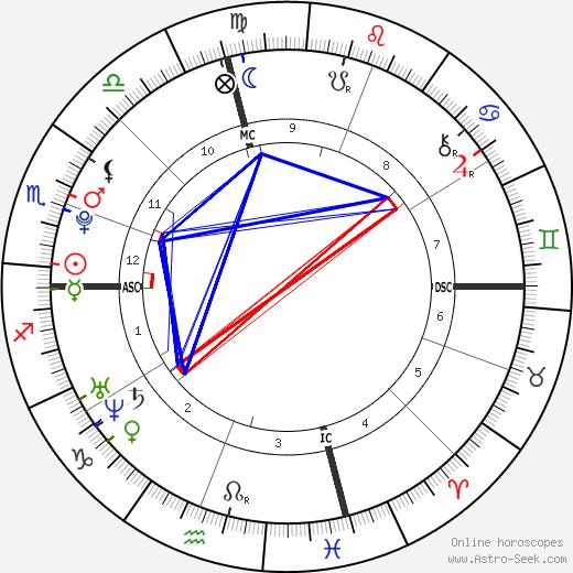 Amarah Skye Martin день рождения гороскоп, Amarah Skye Martin Натальная карта онлайн
