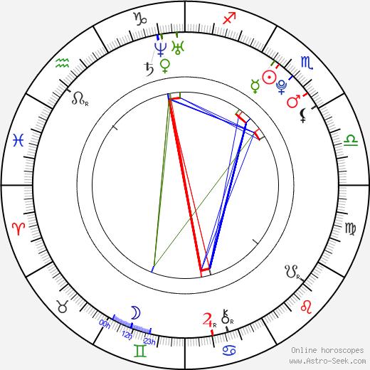 Andrea Jirků birth chart, Andrea Jirků astro natal horoscope, astrology