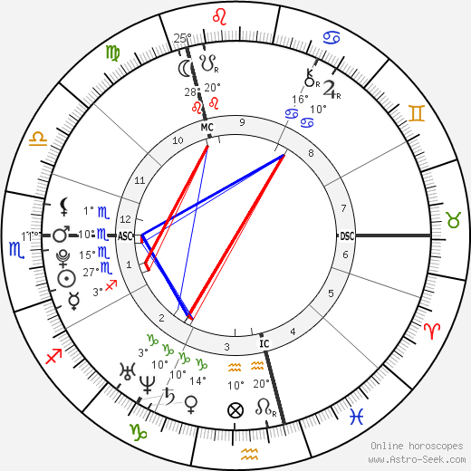 Anna Hahner birth chart, biography, wikipedia 2020, 2021