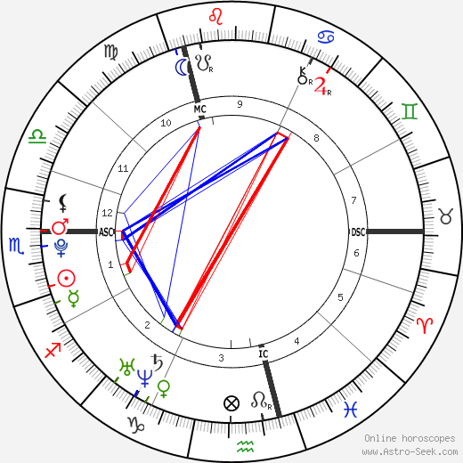 Anna Hahner birth chart, Anna Hahner astro natal horoscope, astrology