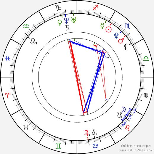 Caitlynne Medrek birth chart, Caitlynne Medrek astro natal horoscope, astrology