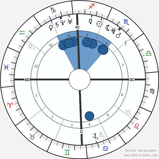Cassidy Gard wikipedia, horoscope, astrology, instagram