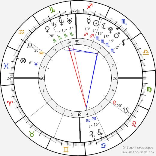 Cassidy Gard birth chart, biography, wikipedia 2020, 2021