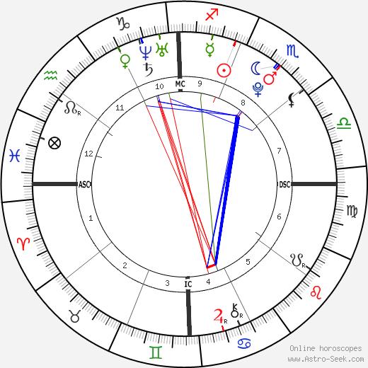 Cassidy Gard birth chart, Cassidy Gard astro natal horoscope, astrology