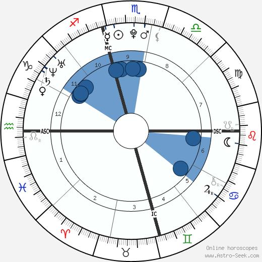 Danielle Aykroyd wikipedia, horoscope, astrology, instagram