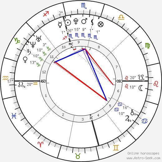 Danielle Aykroyd tema natale, biography, Biografia da Wikipedia 2020, 2021