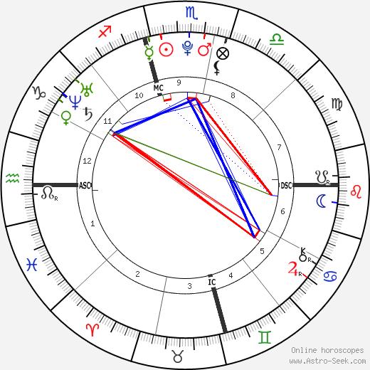 Danielle Aykroyd tema natale, oroscopo, Danielle Aykroyd oroscopi gratuiti, astrologia