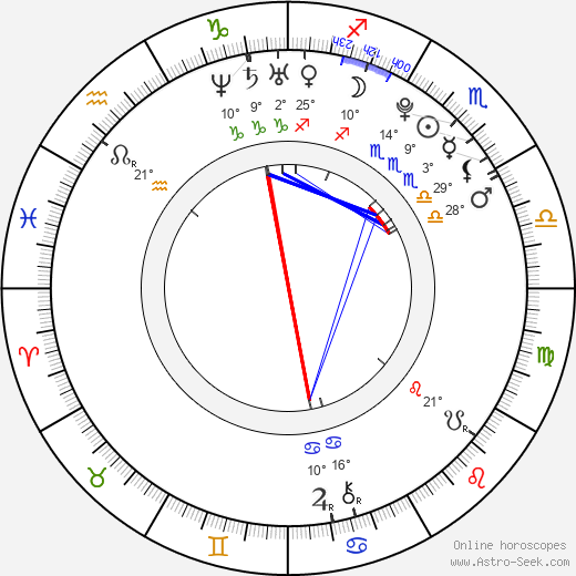 Gabriela Soukalová birth chart, biography, wikipedia 2019, 2020