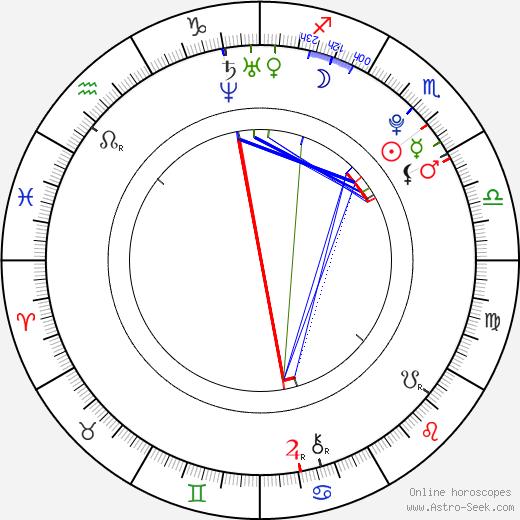 Габриэла Коукалова Gabriela Soukalová день рождения гороскоп, Gabriela Soukalová Натальная карта онлайн