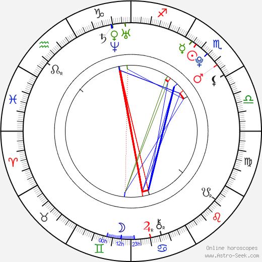 Хеннеси Henessy день рождения гороскоп, Henessy Натальная карта онлайн