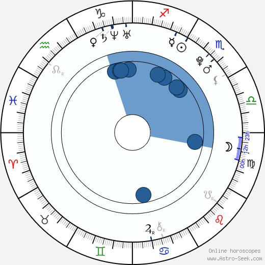 Jae Hoon wikipedia, horoscope, astrology, instagram