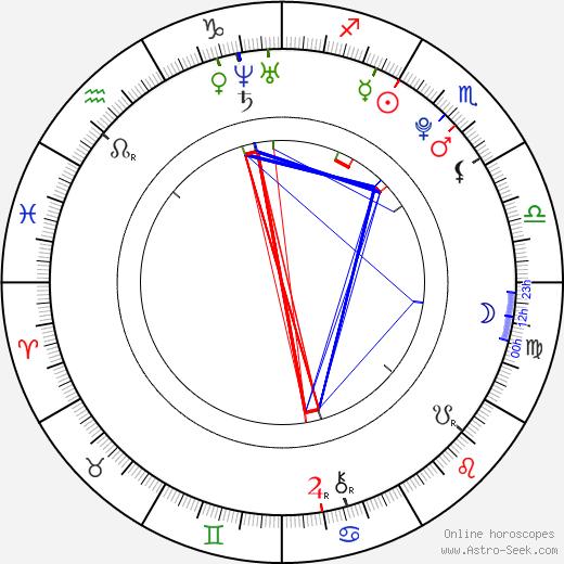 Jae Hoon birth chart, Jae Hoon astro natal horoscope, astrology
