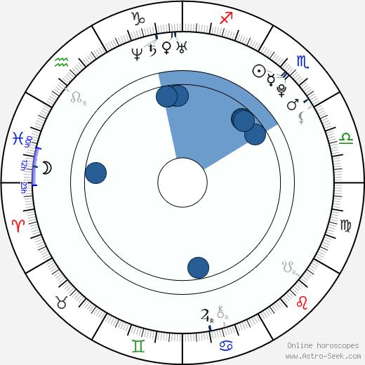 Jaroslav Borák wikipedia, horoscope, astrology, instagram