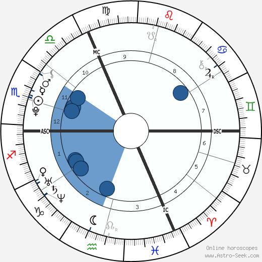 Jasmin Lord wikipedia, horoscope, astrology, instagram