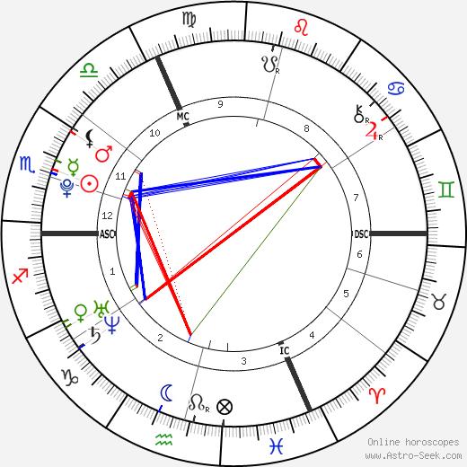 Jasmin Lord день рождения гороскоп, Jasmin Lord Натальная карта онлайн