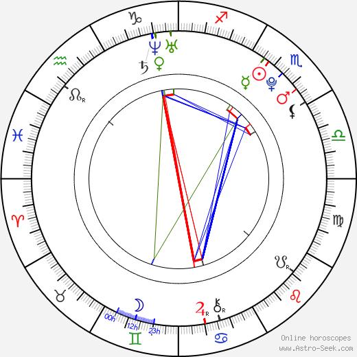 Jordan Witzigreuter день рождения гороскоп, Jordan Witzigreuter Натальная карта онлайн