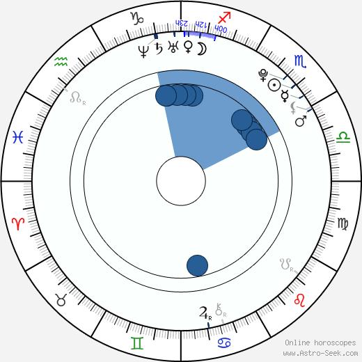 Katelyn Tarver wikipedia, horoscope, astrology, instagram