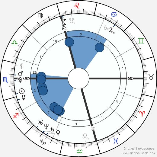 Lisa Hahner wikipedia, horoscope, astrology, instagram