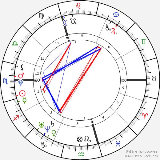 Lisa Hahner день рождения гороскоп, Lisa Hahner Натальная карта онлайн