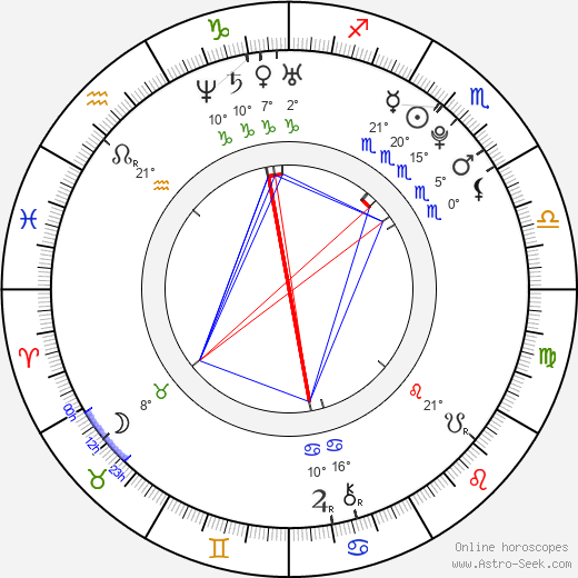 Marika Šoposká birth chart, biography, wikipedia 2019, 2020