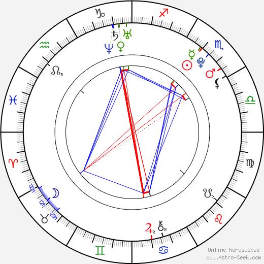 Marika Šoposká birth chart, Marika Šoposká astro natal horoscope, astrology