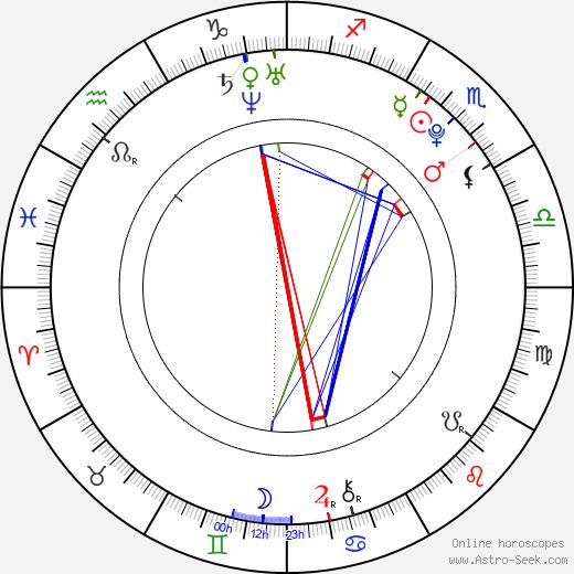 Michal Gálik день рождения гороскоп, Michal Gálik Натальная карта онлайн