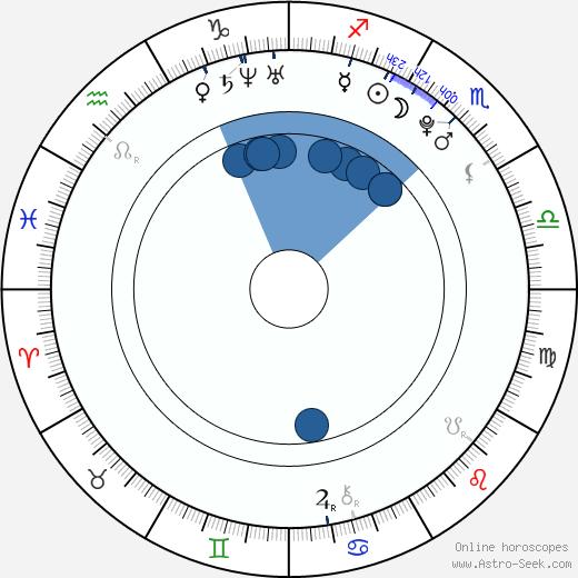 Natasha Bradley wikipedia, horoscope, astrology, instagram