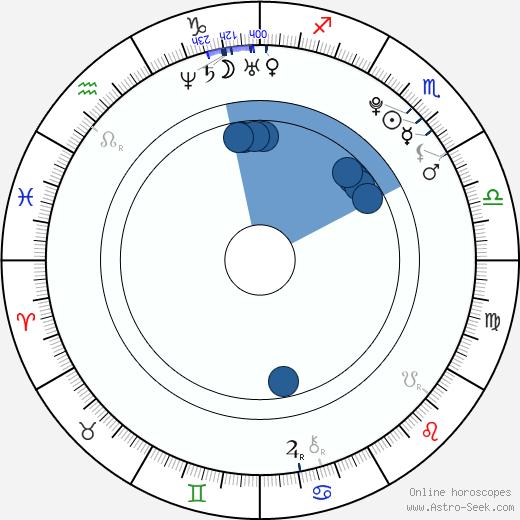 Paula DeAnda wikipedia, horoscope, astrology, instagram