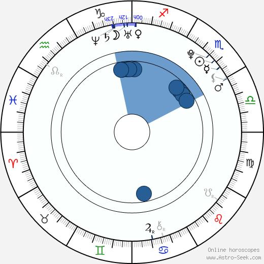 Pavel Kulma wikipedia, horoscope, astrology, instagram