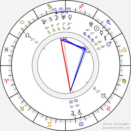 Pavel Kulma birth chart, biography, wikipedia 2020, 2021