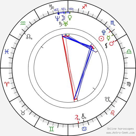 Pavel Kulma birth chart, Pavel Kulma astro natal horoscope, astrology