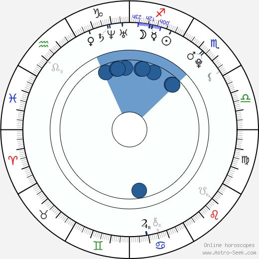 Stefan Bradl wikipedia, horoscope, astrology, instagram