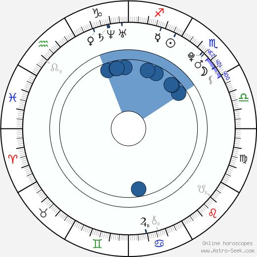 Stephen Lunsford wikipedia, horoscope, astrology, instagram