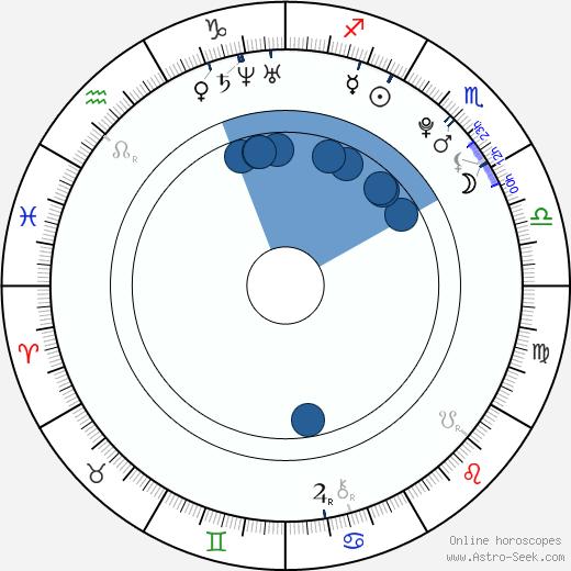 Tom Dice wikipedia, horoscope, astrology, instagram