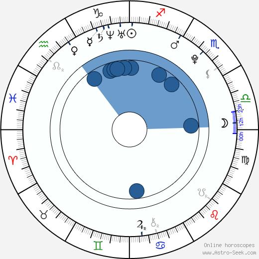 Allan Hyde wikipedia, horoscope, astrology, instagram