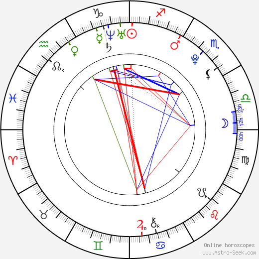 Allan Hyde день рождения гороскоп, Allan Hyde Натальная карта онлайн