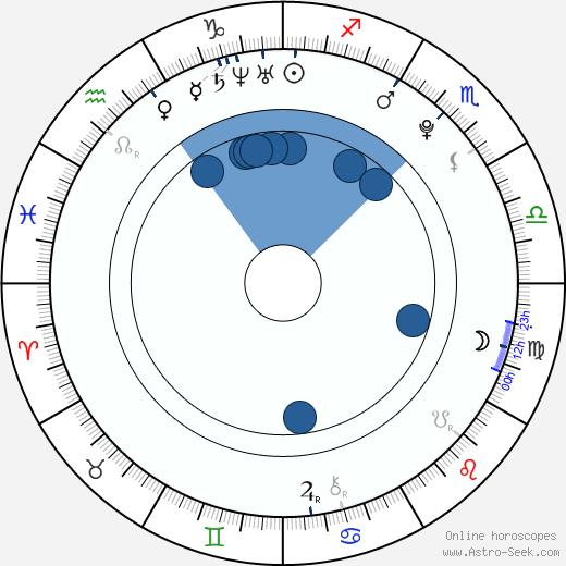 Ashley Benson wikipedia, horoscope, astrology, instagram