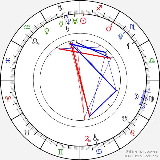 Эшли Бенсон Ashley Benson день рождения гороскоп, Ashley Benson Натальная карта онлайн