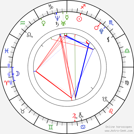 Caleb Landry Jones birth chart, Caleb Landry Jones astro natal horoscope, astrology