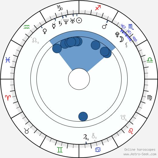 Caley Dimmock wikipedia, horoscope, astrology, instagram