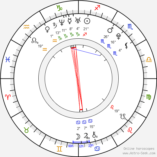 Chen Xiang birth chart, biography, wikipedia 2018, 2019