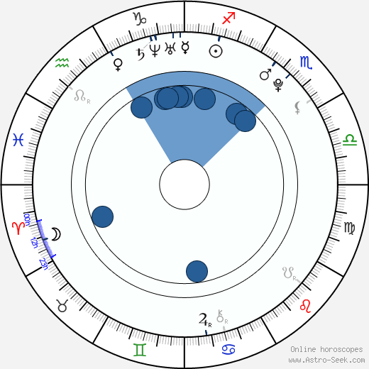 Drew Doughty wikipedia, horoscope, astrology, instagram