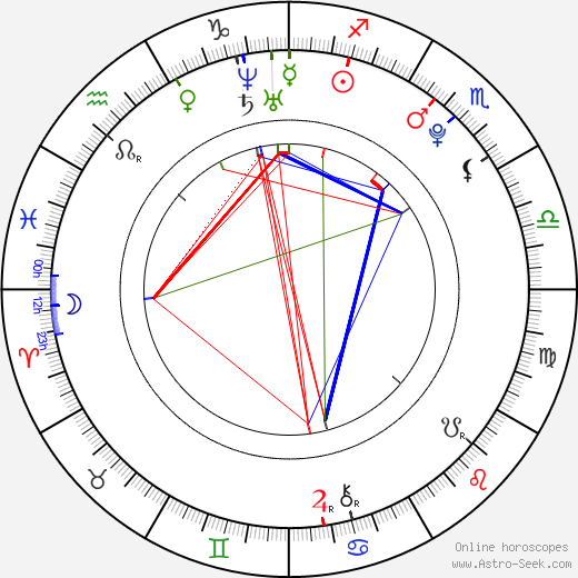 Ella Risin astro natal birth chart, Ella Risin horoscope, astrology