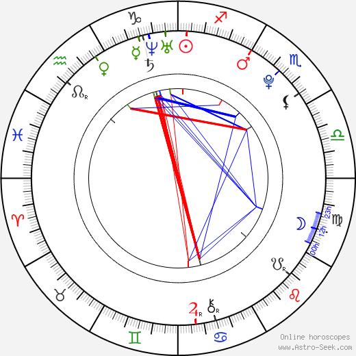 Emily Atack Birth Chart Horoscope Date Of Birth Astro