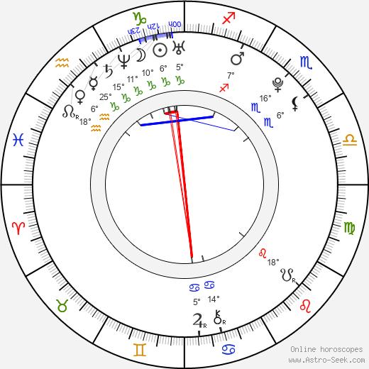 George Blagden birth chart, biography, wikipedia 2019, 2020