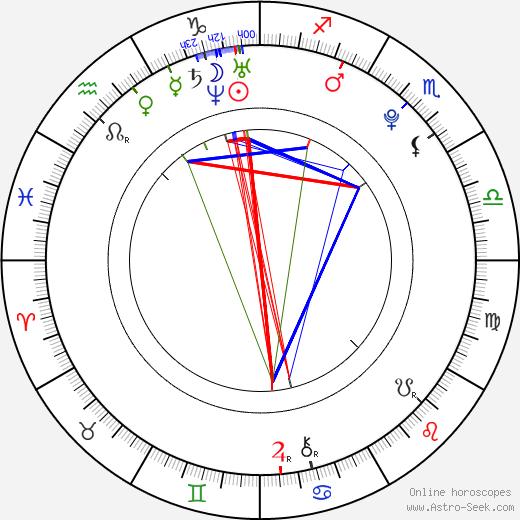 George Blagden birth chart, George Blagden astro natal horoscope, astrology
