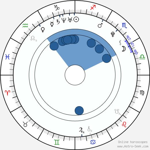 Jaime Olías wikipedia, horoscope, astrology, instagram
