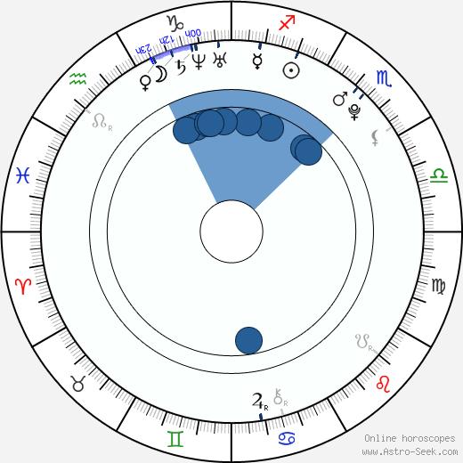 Jessica Jann wikipedia, horoscope, astrology, instagram