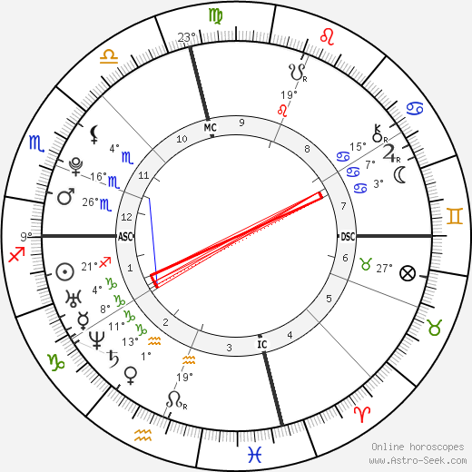 Katherine Schwarzenegger birth chart, biography, wikipedia 2018, 2019